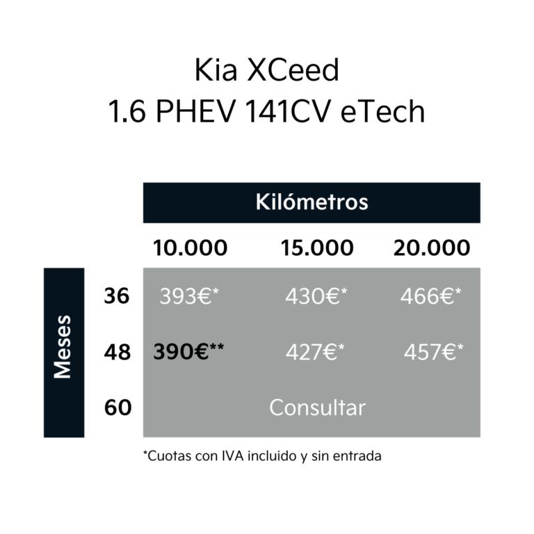 Cuotas XCeed PHEV